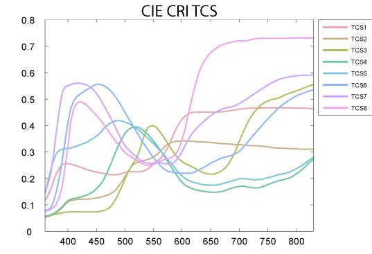 CRI Test Color Sample SPDs