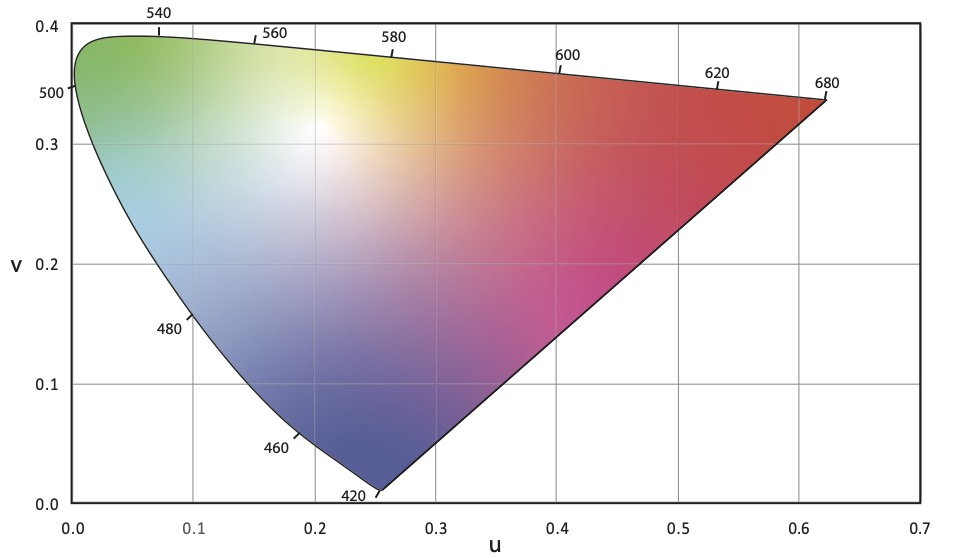 CIE 1960 (u, v) Chromaticity Diagram