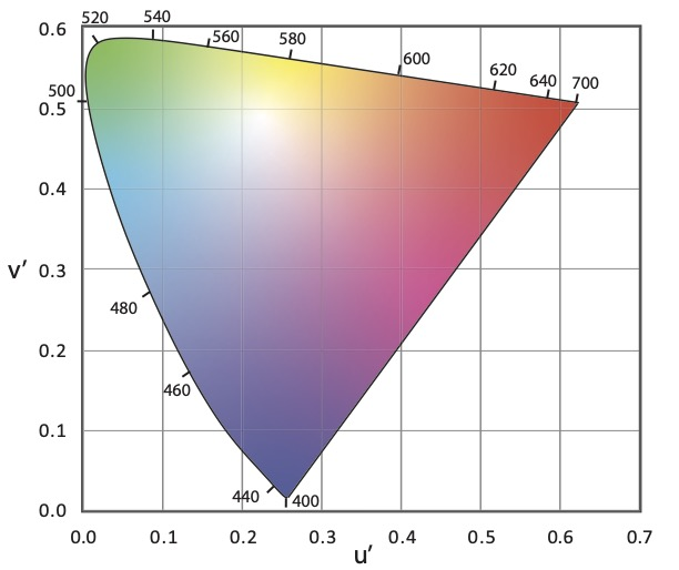 CIE 1976 (u', v') Chromaticity Diagram