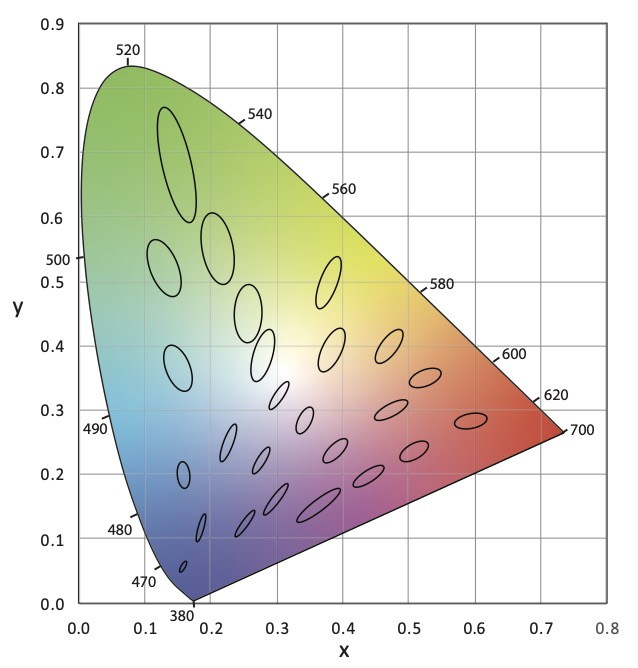 CIE 1931 (x, y) Chromaticity Diagram with MacAdam Ellipses